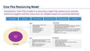 accenture enterprise transformation marsh s journey from