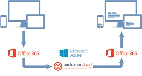 Office 365 Portal Signature Office 365 Email Signatures In The Cloud
