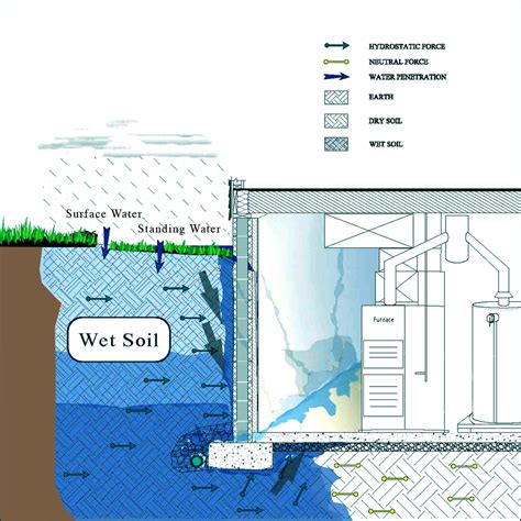 high water table basement solutions leak detection northern virginia basements 703 684 0860