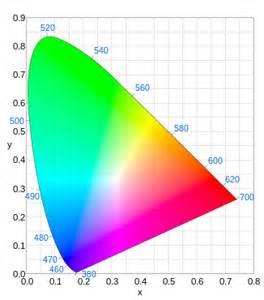 color space definition cie 1931 색 공간 위키백과 우리 모두의 백과사전