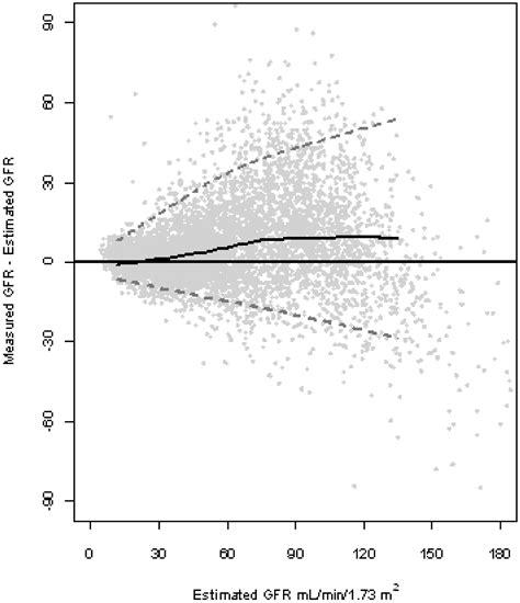 Modification Of Diet In Renal Disease Mdrd Study by Evaluation Of The Modification Of Diet In Renal Disease