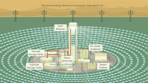 what does an ionizer do on a tower fan how does a solar power tower work youtube