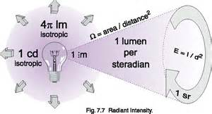 Measurement geometries chapter 7 light measurement tutorial ilt