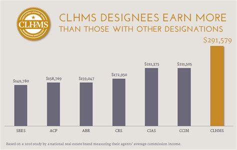 earn the clhms designation institute for luxury home