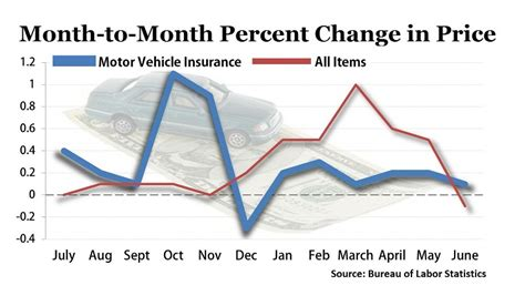 Auto Insurance Prices Post Minimal Month to Month Increase