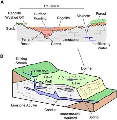 Landscape Definition In Science Karst Landscape Definition Geography 28 Images Karst