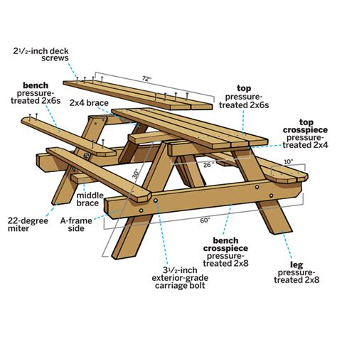 how to make picnic bench plans for building a wooden picnic table woodworking