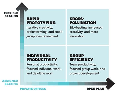 hbr layout meaning workspaces that move people