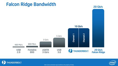 Thunderbolt In neue thunderbolt controller mit haswell doppelte