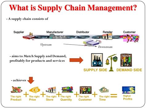 cadenas definition francais supply chain managment introduction