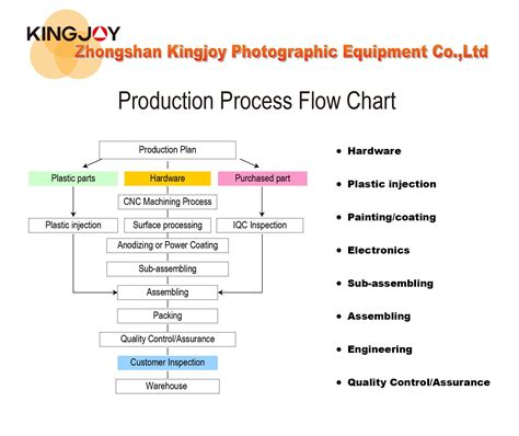 flowchart of production process kingjoy photographic equipment production process flow