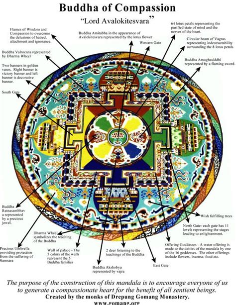 buddhist meaning the of a sand mandala images mandala and