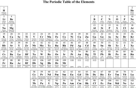 printable periodic table to color coloring the periodic table worksheet page learning