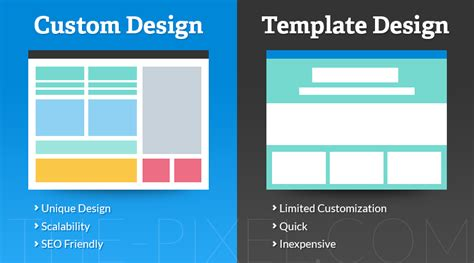 custom templates thepixel the pros and cons customized websites vs templates