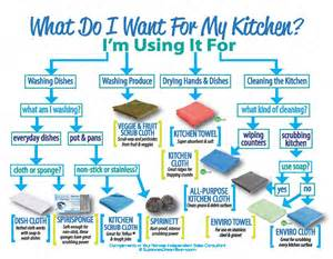what can i use to clean my kitchen archives norwex