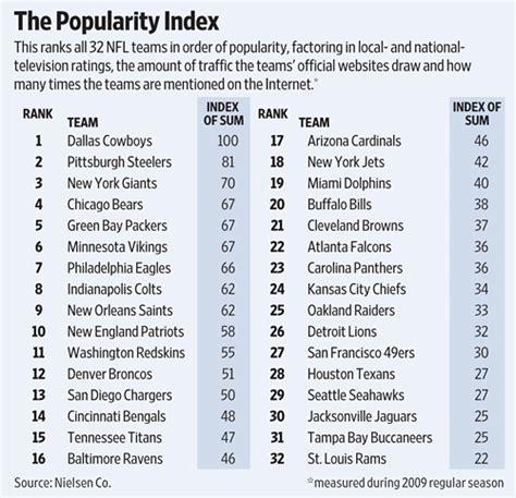 fan base names generator dallas cowboys are nfl s most popular team wsj