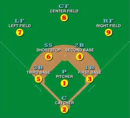 file baseball positions svg wikimedia commons