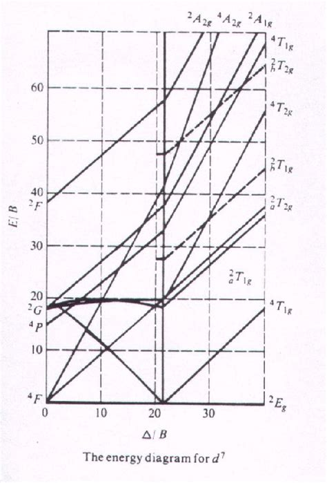 tanabe sugano diagrams reading up from 13 25 on the x axis until it