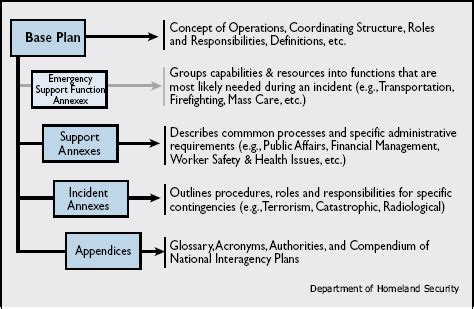 emergency operations plan template sle emergency operations plan disaster preparedness
