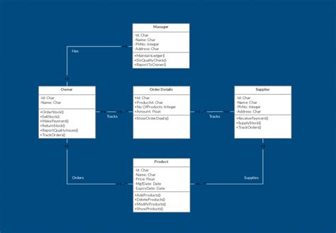 template for student management system class diagram templates to instantly create class diagrams