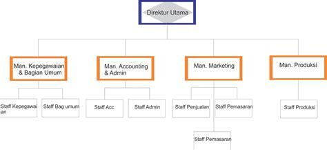 membuat struktur organisasi perusahaan struktur organisasi perusahaan percetakan bangkit immortal