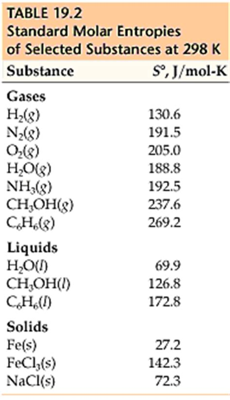 Standard Molar Entropy Table by Chemistry The Central Science Chapter 19 Section 4