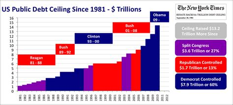 How Many Times Has Obama Raised The Debt Ceiling by Republicans Don T Want To Help You Get A
