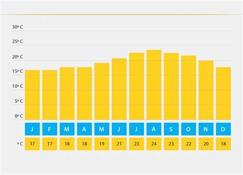 durchschnittliche hauptschlafzimmer größe wetter und klima auf teneriffa