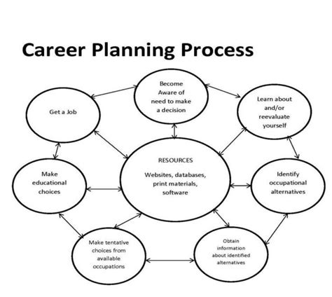 nurturing dreams a parent s guide to career development for children books planning your career the meal way