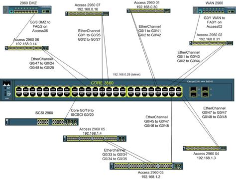 network port diagram image gallery network switch port diagram