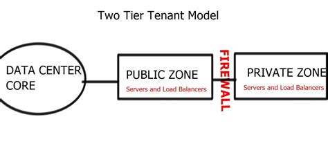 Two Tier Model data center design guide two tier tenant model