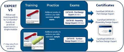 design expert software training catia certification dassault syst 232 mes 174