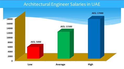 Design Engineer Salary In Dubai | the best 100 architectural design engineer salary image