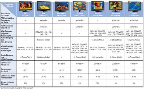 tv größen zoll tabelle playstation xbox wii so schlie 223 en sie spielkonsolen an