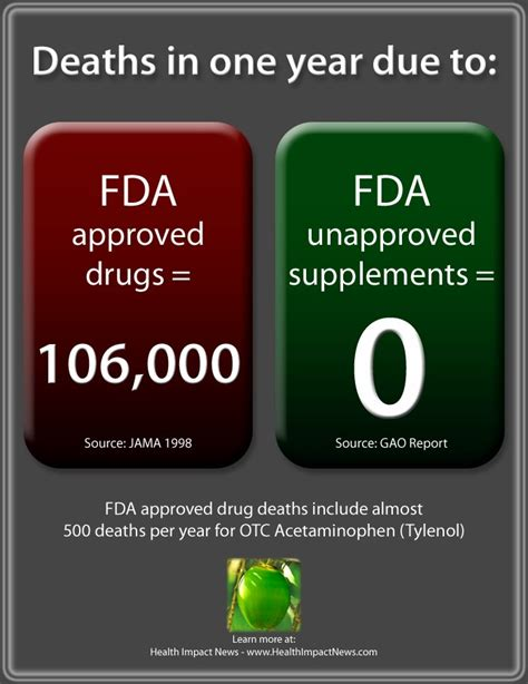 supplement vs suppliment big pharma want to protect the elderly from dangers of