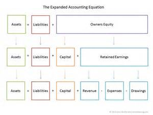 basic accounting equation double entry bookkeeping