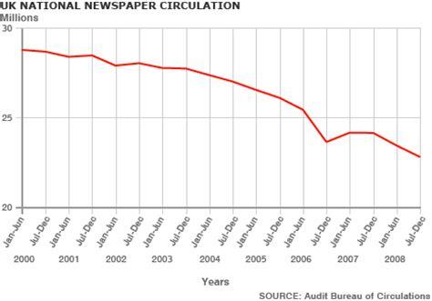 newspaper sales | bottom up media