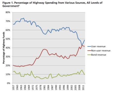 gasoline taxes and tolls pay for only a third of state american roads depend on handouts from bus riders