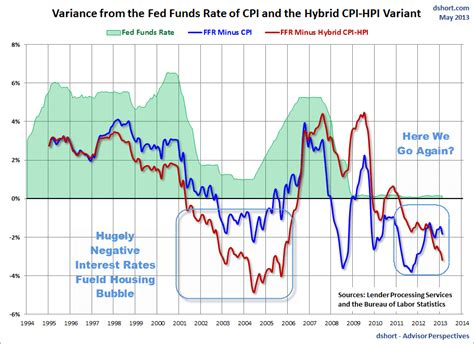 Housing Interest Rates by Mish S Global Economic Trend Analysis Hugely Negative