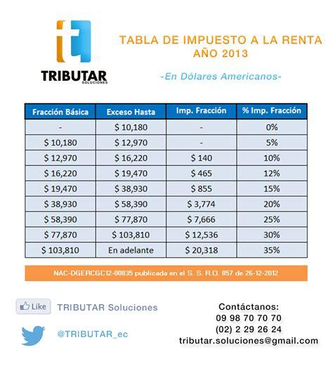nicaragua tabla de impuestos a la renta tabla de impuesto a la renta 2013 tributar