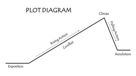 the outsiders plot diagram diagram the outsiders plot diagram