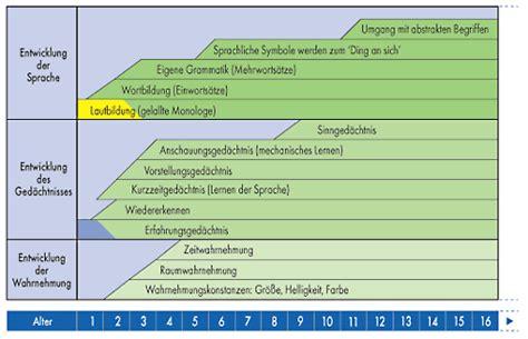 kognitive entwicklung tabelle entwicklungspsychologie betrachtung m 246 glichkeit
