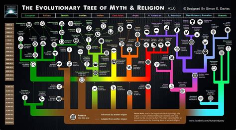 are trees religious here s an awesome map of the evolution of religions