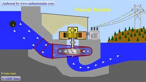 Generator Pompa Air Mini fluid mechanics francis turbine