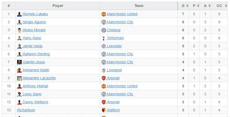 epl top scorer premier league scorers table 2017 18 brokeasshome com