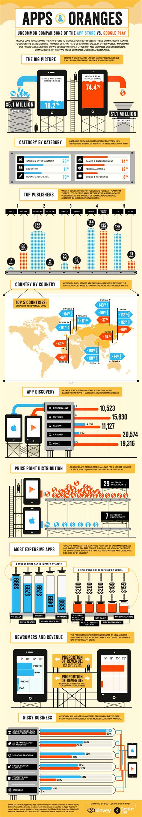 Play Store Vs Istore Apple App Store Vs Play Store Infographic