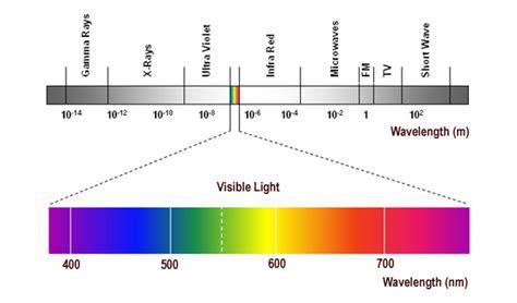 The Light Spectrum by Laser Basics