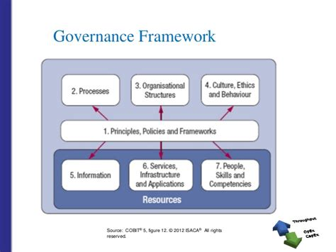 project governance framework template tips and techniques for effective project portfolio management