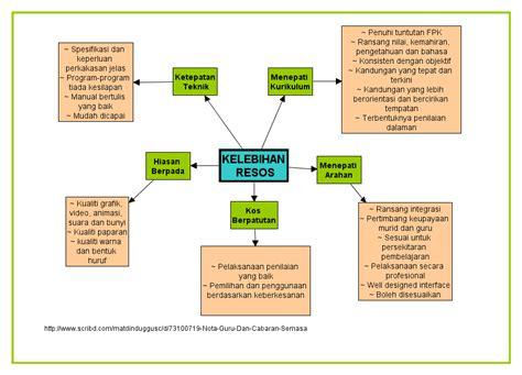 Pet Simple Susun 2 guru dan cabaran semasa edu3093 bab 5