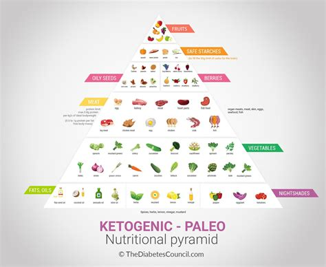 protein keto diet macros for ketogenic diet all about ketogenic diet